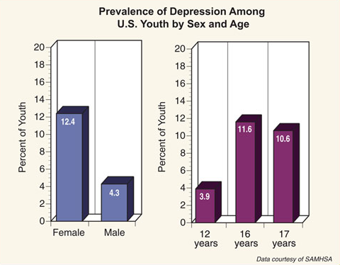 Sex and depression