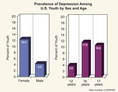 Depression by gender, age