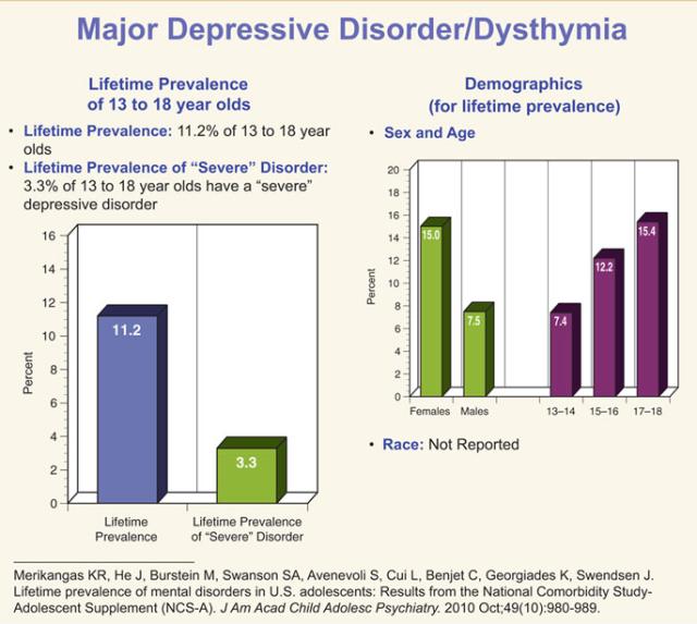 Depression lifetime prevalence