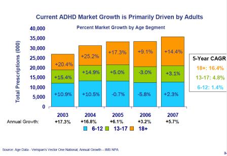 ADHD Market Growth