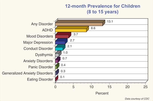 Medication Prevalence