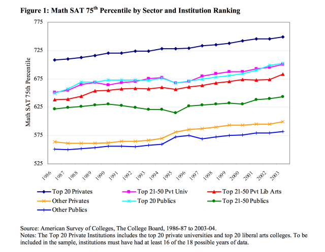College admissions by SAT score 1986-2003