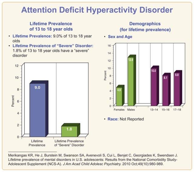 NCS-A_data-ADHD-720-2