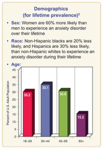 NCS-R_AnxietyDisorders-Chart2-360-2