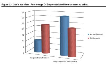 Religious Affiliation Depressed vs Non-depressed