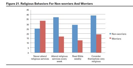 Worriers and religious behavior