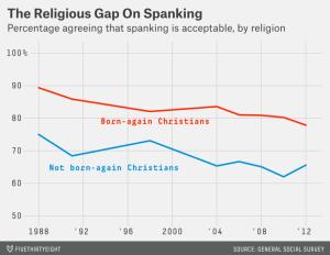 Religious Gap on Spanking