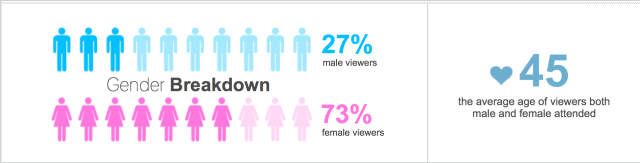Audience breakdown