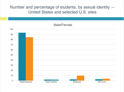 Students by Sexual Identity